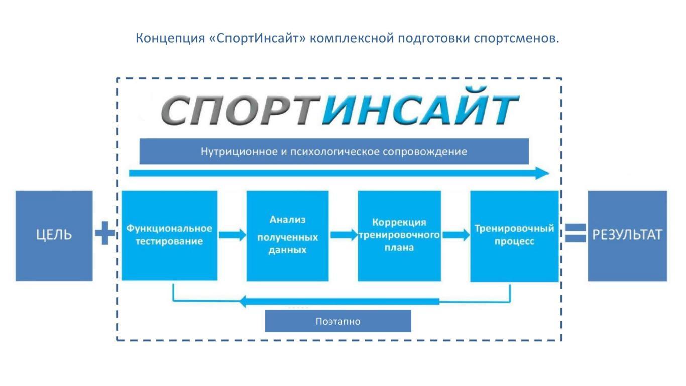 """Концепция """"СпортИнсайт"""""""